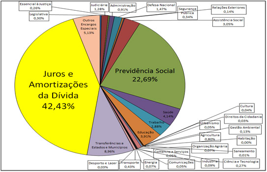 Cumprindo nosso papel social: Consulta Nacional sobre Reformas e Auditoria da Dívida Pública